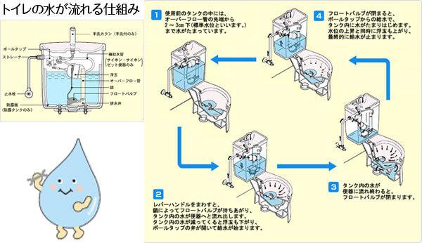 トイレが流れる仕組み